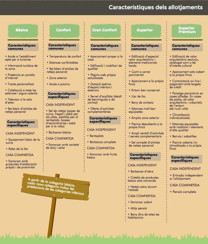 Característiques dels allotjaments
